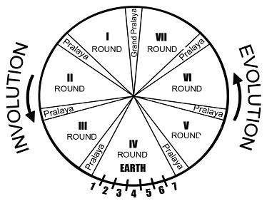 Cycle solaire et 7 rondes